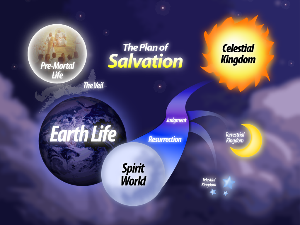 Plan of Salvation (English)