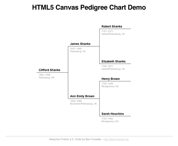 HTML5 Pedigree Chart