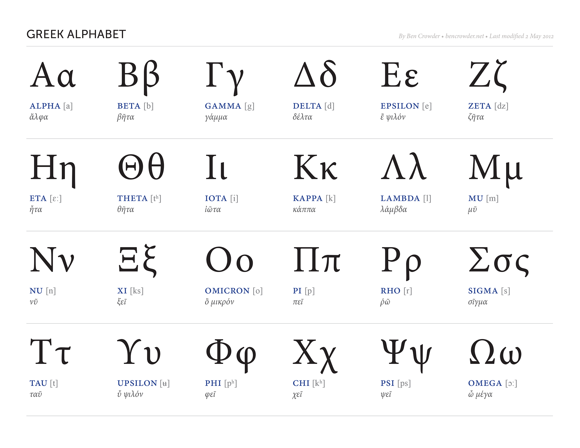 Greek Alphabet — Ben Crowder